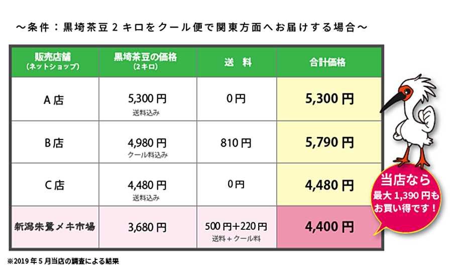 茶豆の価格